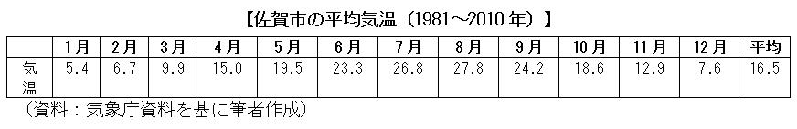 佐賀市の平均気温(1981~2010年)