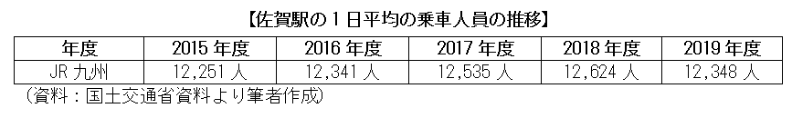 佐賀駅の1日平均の乗車人員の推移