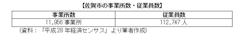 佐賀市の事業所数・従業員数