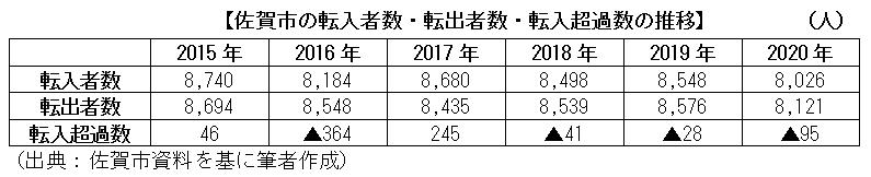 佐賀市の転入者数・転出者数・転入超過数の推移