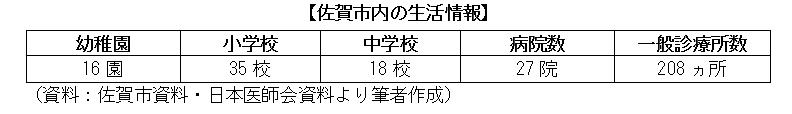 佐賀市内の生活情報