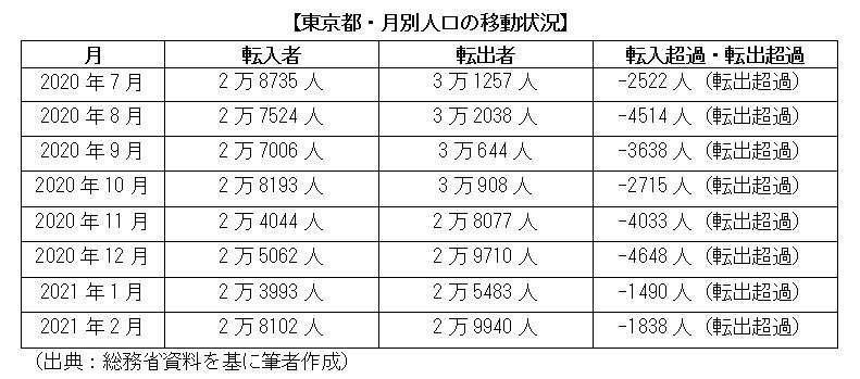 東京都・月別人口の移動状況