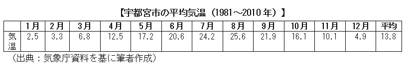 宇都宮市の平均気温(1981~2010年)