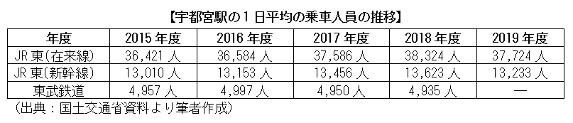 宇都宮駅の1日平均の乗車人員の推移