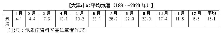 大津市の平均気温(1991~2020年)
