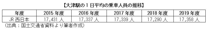 大津駅の1日平均の乗車人員の推移