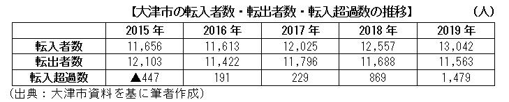 大津市の転入者数・転出者数・転入超過数の推移