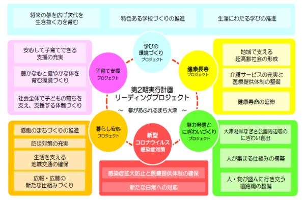 リーディングプロジェクト体系図