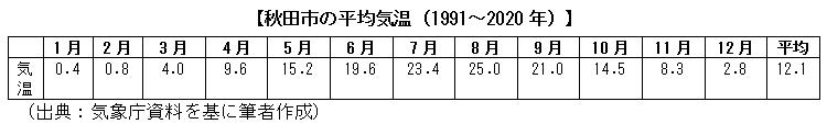 秋田市の平均気温(1991~2020年)