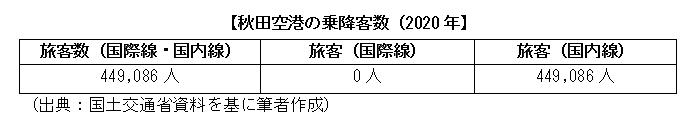 秋田空港の乗降客数(2020年