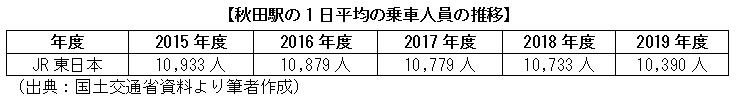 秋田駅の1日平均の乗車人員の推移