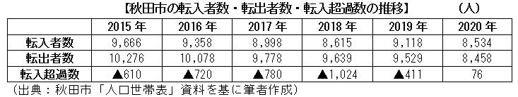 秋田市の転入者数・転出者数・転入超過数の推移