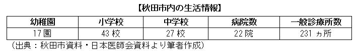秋田市内の生活情報
