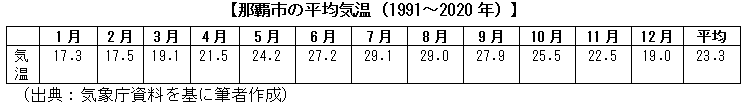 那覇市の平均気温(1991~2020年)