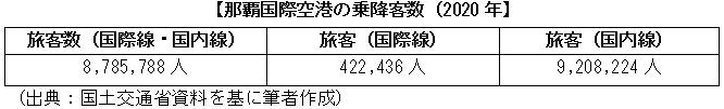 那覇国際空港の乗降客数(2020年