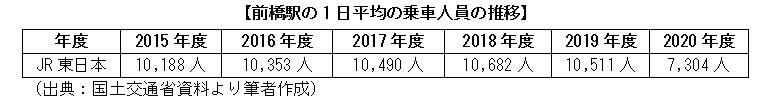 前橋駅の1日平均の乗車人員の推移