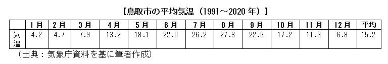 鳥取市の平均気温(1991~2020年)