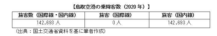 鳥取空港の乗降客数(2020年)