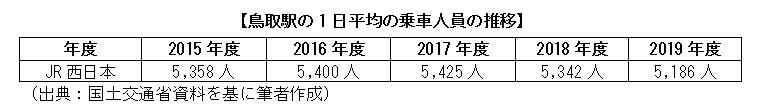 鳥取駅の1日平均の乗車人員の推移