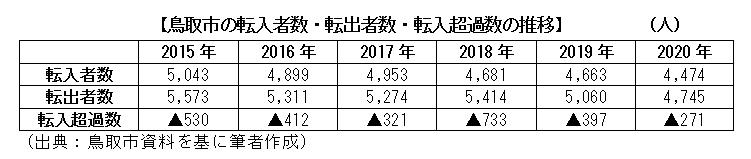 鳥取市の転入者数・転出者数・転入超過数の推移