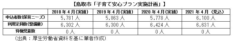 鳥取市「子育て安心プラン実施計画」