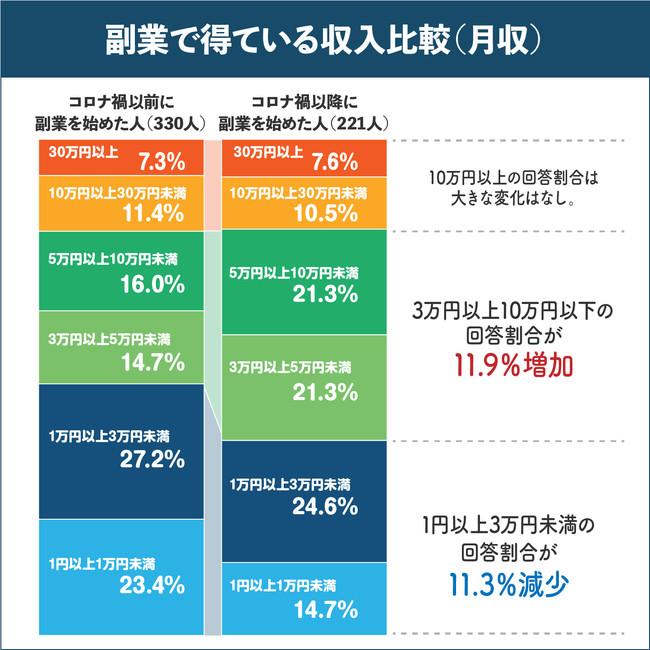 副業で得ている収入比較(月収)