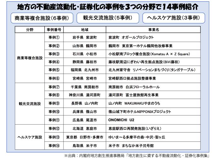 内閣 府 幹部 名簿