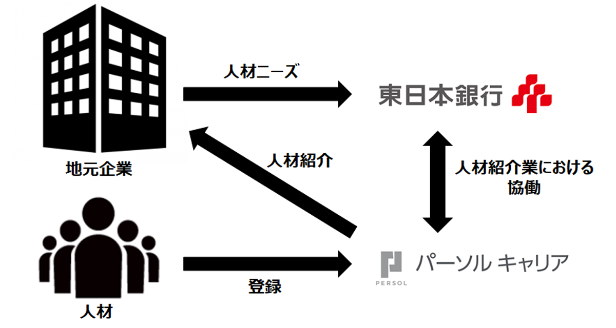 銀行 東日本
